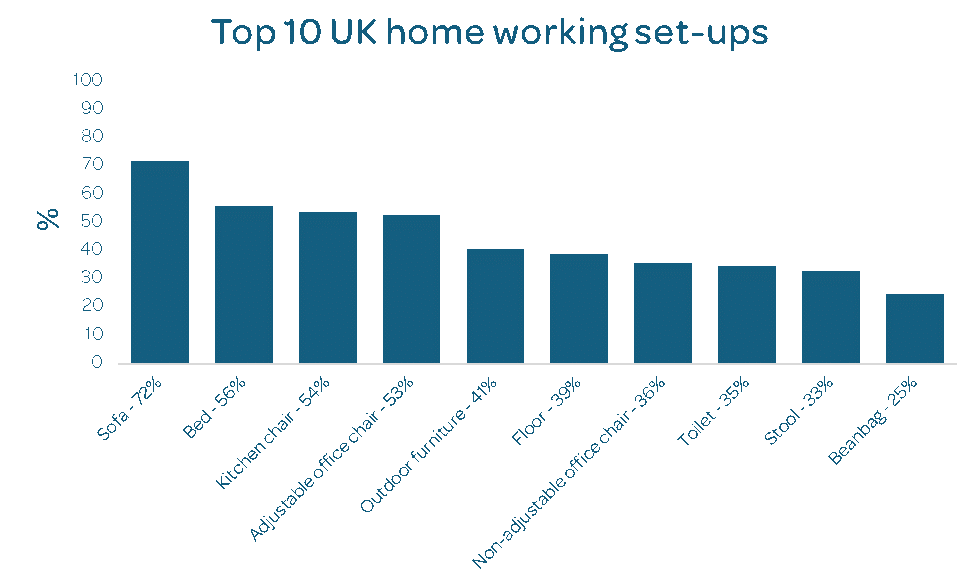 Top 10 UK home working set-ups